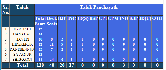Haveri Taluk Panchayat Election 2016 Result