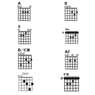 Chord A, D, E, Bm, D/C#, A7, Edim dan F#