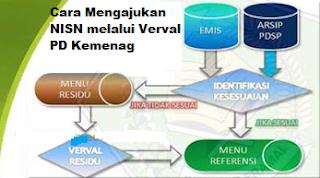 Cara Mengajukan NISN melalui Verval PD Kemenag