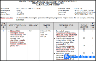 Kisi-kisi Soal PAS/ UAS PJOK Kelas 12 KTSP Tahun 2018/2019