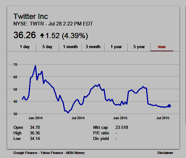Stock Chart of Twitter - NYSE: TWTR since its IPO