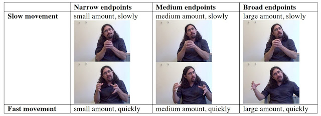 Representation of the amplitude and speed of the verb grow in American Sign Language