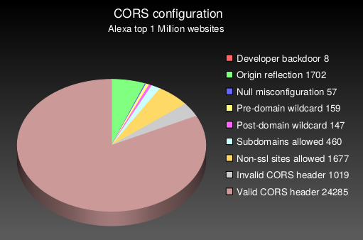 On Web-Security and -Insecurity: CORS misconfigurations on a large scale