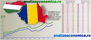 Evoluția PIB-ului pe locuitor din Ungaria și România între 1960 și 2015