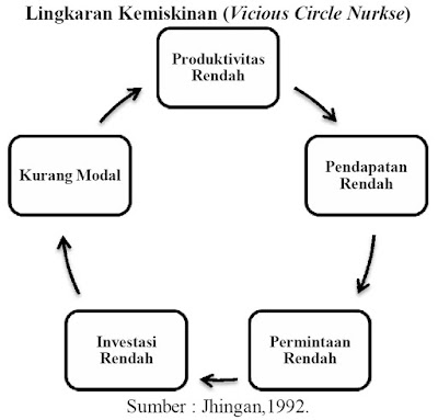 Lingkaran Kemiskinan (Vicious Circle Nurkse)