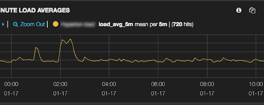Monitoring Web Service Performance with Elasticsearch, Logstash and Kibana