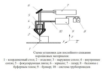 Процесс лазерного спекания Волгоград
