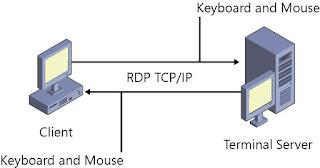 Konsep RDP