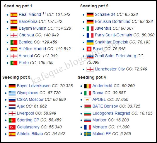 Malmo Vs Psg Winners And Losers From Champions League: Jadual & Keputusan Undian Peringkat Kumpulan UEFA