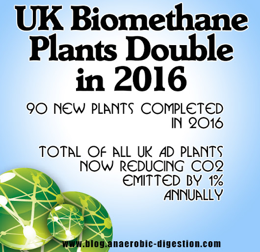 UK Biomethane Production Doubles in 1 Year in the UK