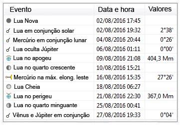 efemérides astronômicas - agosto de 2016