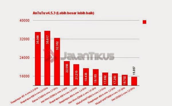 Performa Antutu benchmark Procesor Android