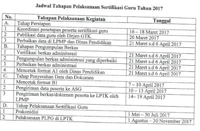 Jadwal tahapan pelaksanaan sertifikasi guru tahun 2017