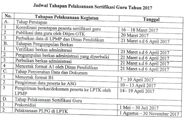 gambar kegiatan jadwal sertifikasi guru tahun 2017