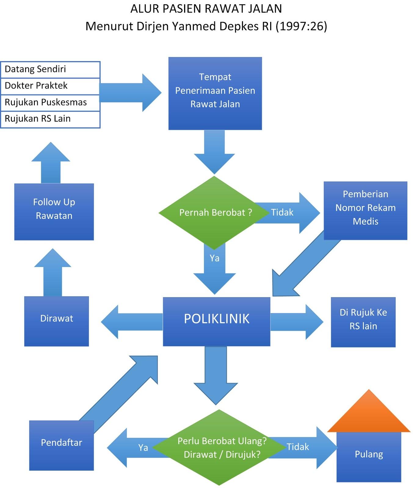 irsa22 prosedur penerimaan pasien rawat jalan  berdasarkan bagan alur pasien di atas maka dapat disimpulkan bahwa prosedur penerimaan pasien rawat jalan adalah sebagai berikut