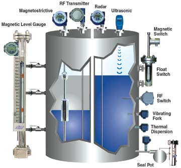 Bb Steel Internationnal Level Gauge Level Transmitter