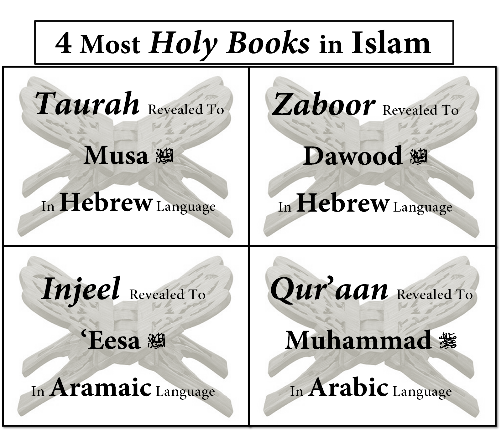 4 Most Holy Books In Islam