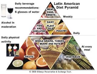 Turunkan 2-5 Kg Lemak Dalam Dua Minggu, Yuk Ikuti Piramida Diet Mayo