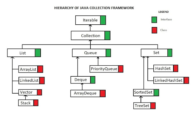 How to Randomize a List in Java using Collections.shuffle() Example