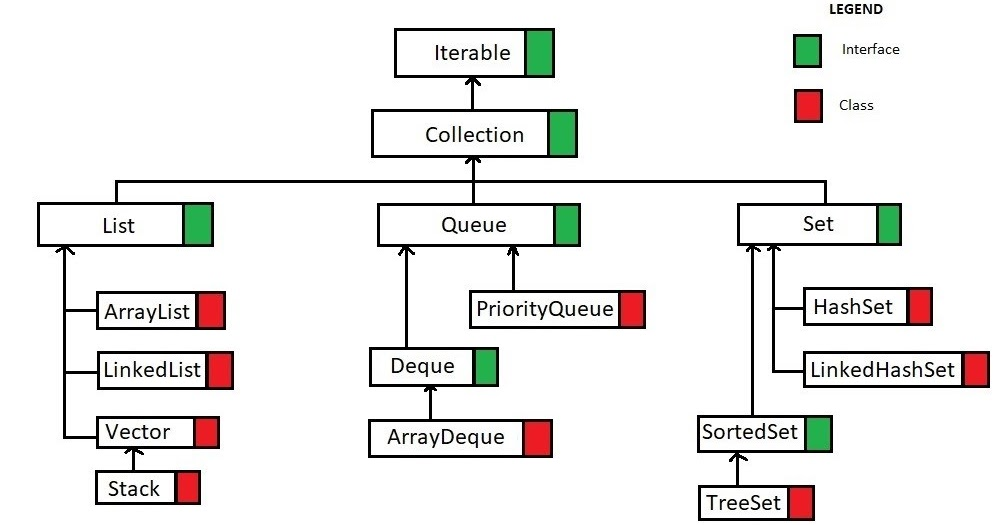 How to Randomize a List in Java using Collections shuffle
