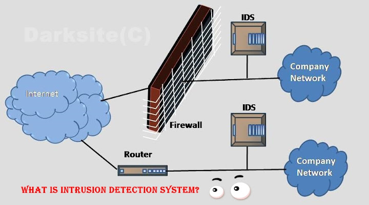 What is Intrusion Detection System?
