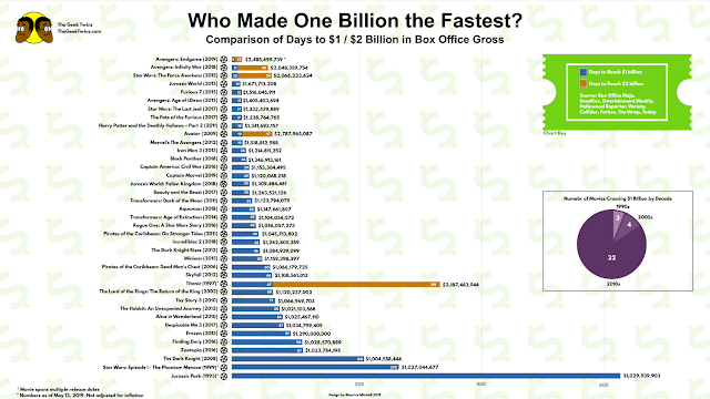 Which Movie Made $1 Billion the Fastest?