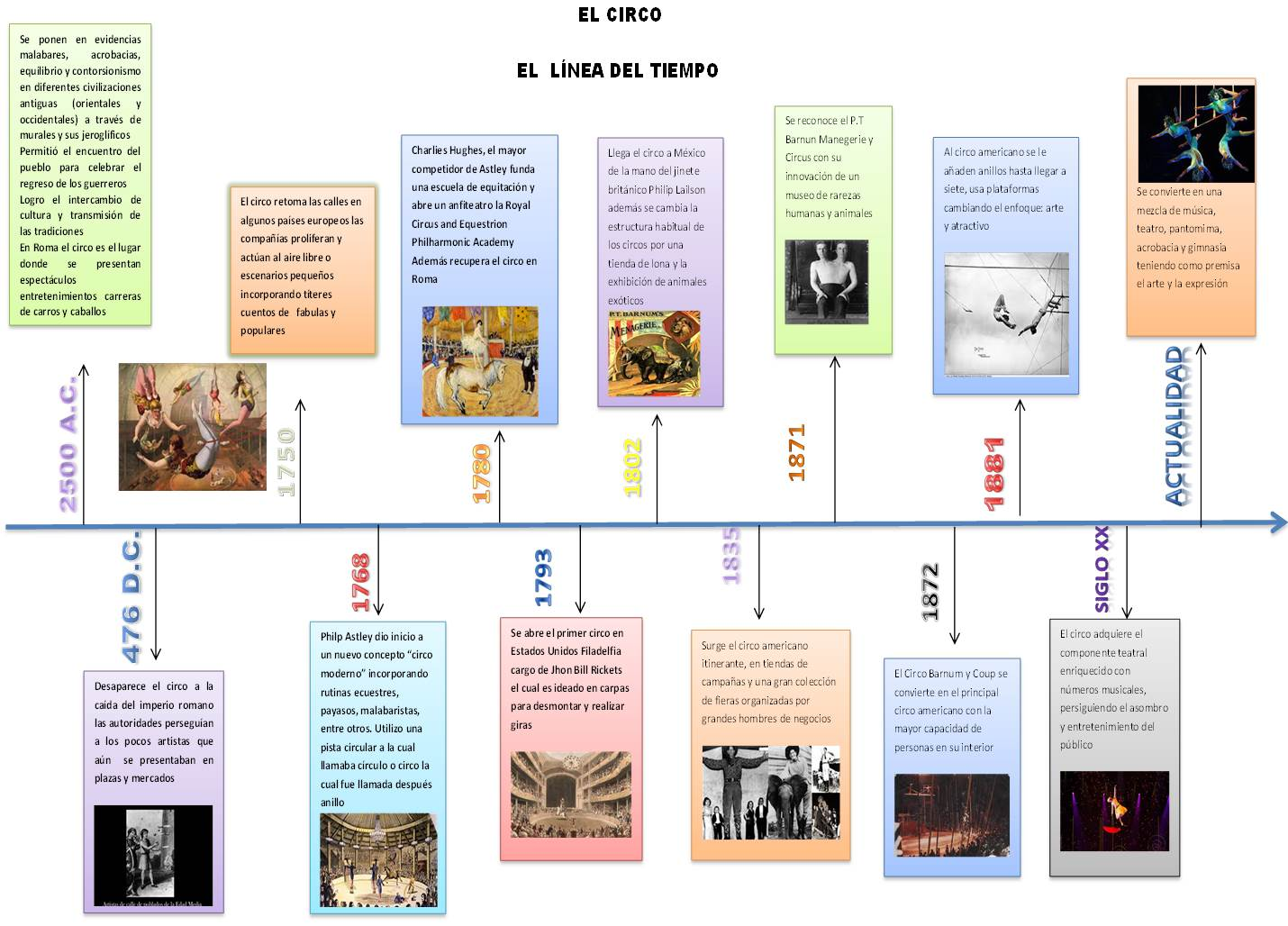 Linea Del Tiempo En Historia Del Arte Arte Circense Aragua