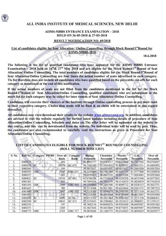 अखिल भारतीय आयुर्विज्ञान संस्थान (AIIMS) MBBS इन्ट्रेन्स टेस्ट का परिणाम घोषित अभी देखें !!