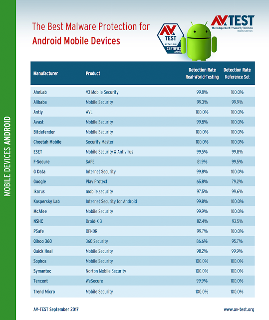 Antivirus Terbaik 2017 Untuk Ponsel Android