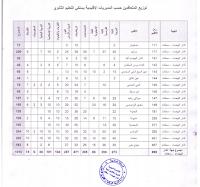 جدول الأعداد المحددة للتوظيف بموجب عقود - دورة يونيو 2017