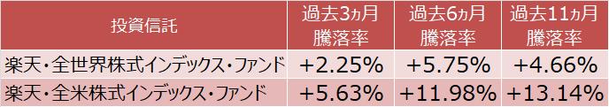 楽天・全世界株式インデックス・ファンドと楽天・全米株式インデックス・ファンドの騰落率比較