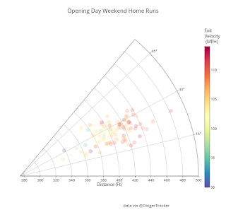 Opening Day Weekend Home Runs MLB Fantasy Baseball