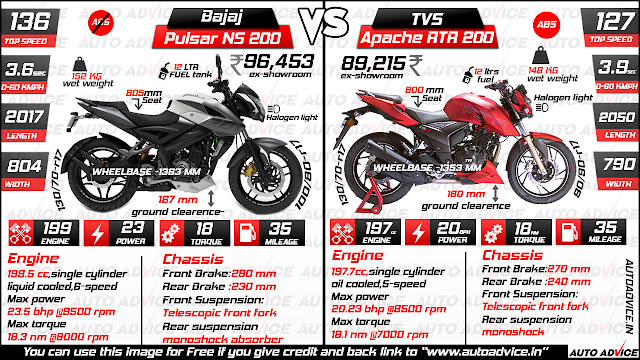 compare Apache rtr 200 vs pulsar ns200