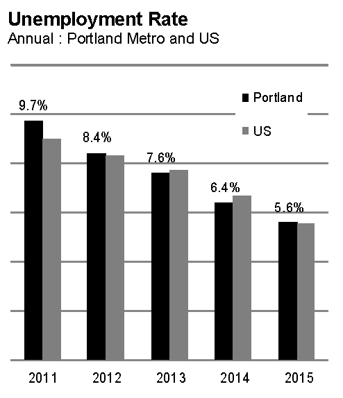 Portland Oregon February 2015 Unemployment Rate