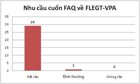 Nhu cầu cuốn Hỏi đáp FLEGT-VPA