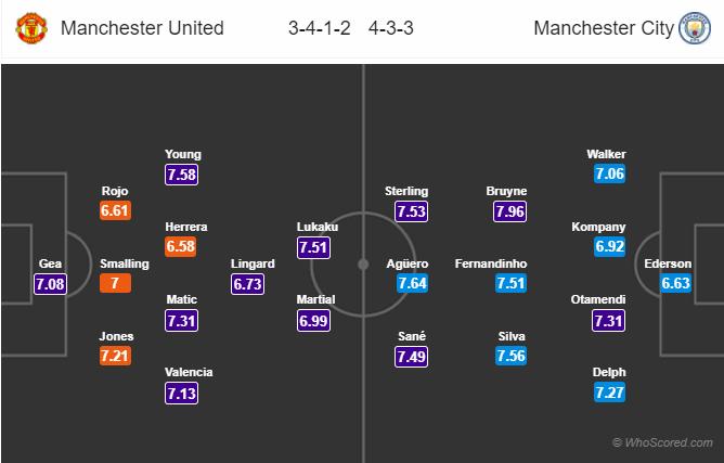 Lineups, News, Stats – Man United vs Man City
