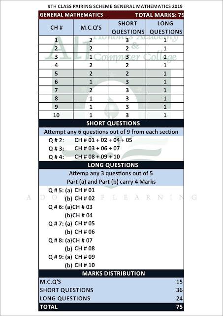 9th Class Pairing Scheme General Mathematics (Arts Group