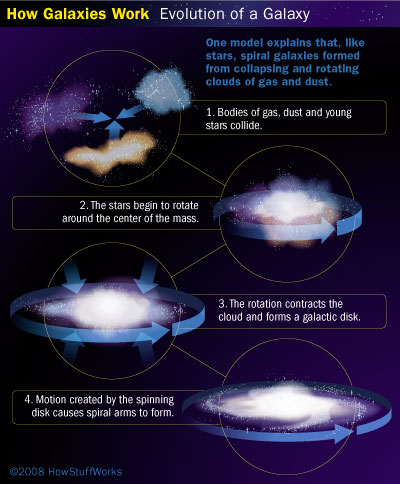 how galaxies was created - 400×484