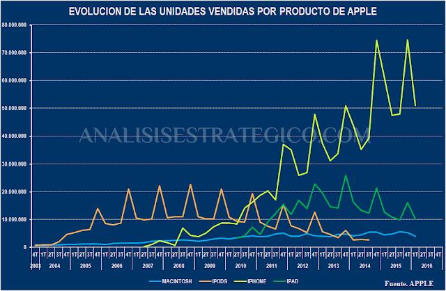 Evolución de las unidades vendidas por producto de Apple