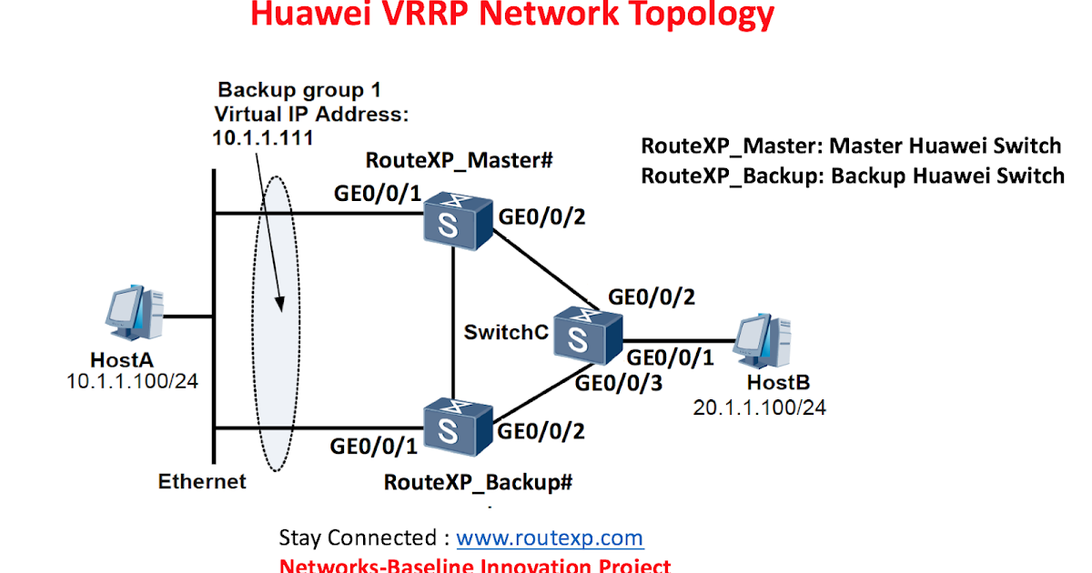 Huawei Ip Address
