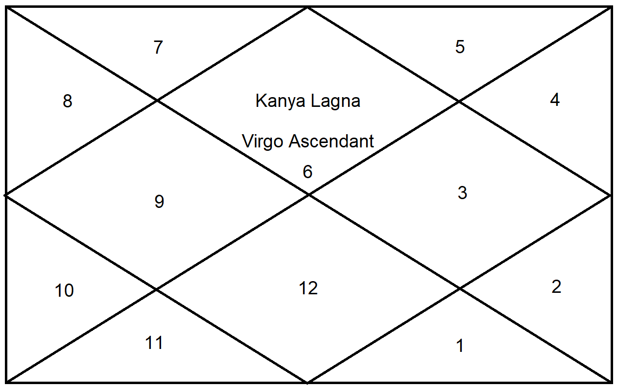 GET AWARE OF ASTROLOGY: FUNCTIONAL BENEFIC AND FUNCTIONAL