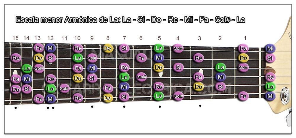 Escala Guitarra menor Armónica (La - A) Zurdo
