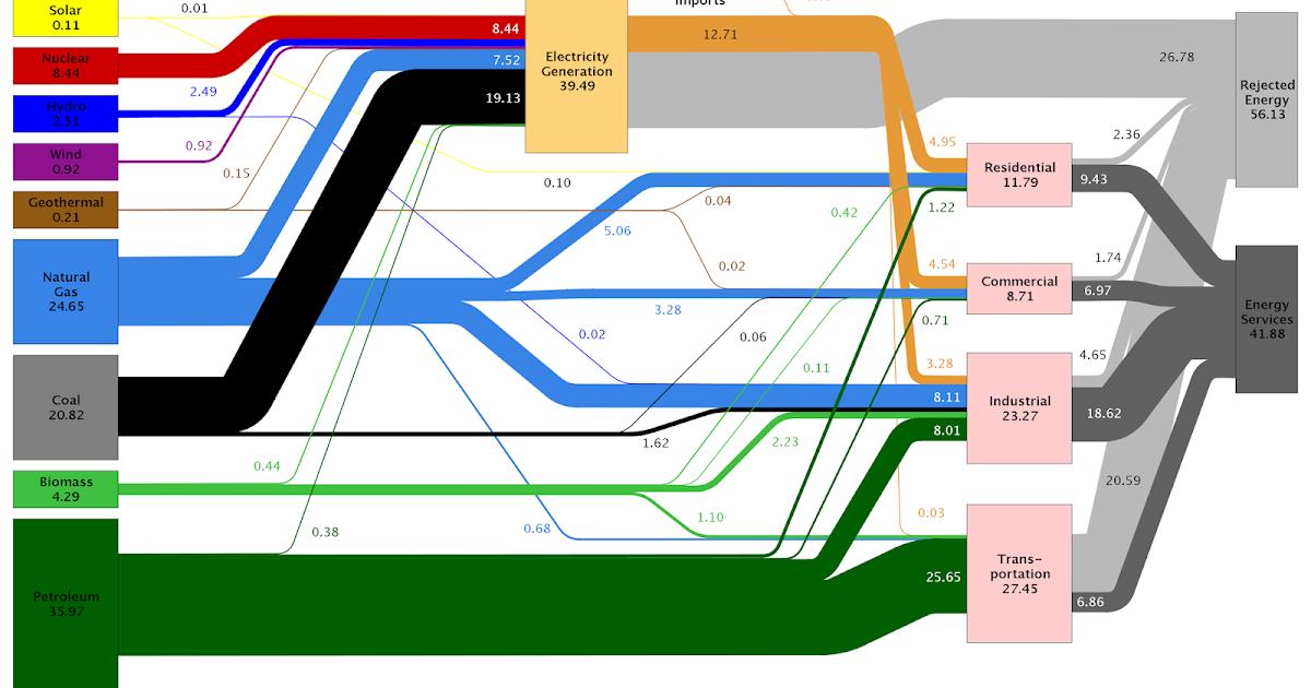Marco Andolfi's Blog: Sankey Diagram with D3JS
