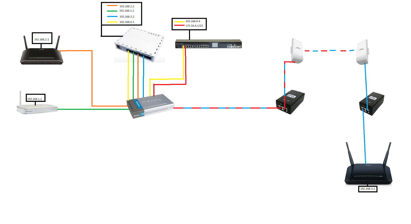 by adding all your office devices to a switch you can connect adsl connections from a remote site and distribute it to your clients this help your  [ 1600 x 871 Pixel ]