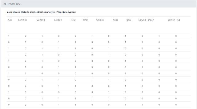 Source Code Market Based Analysis Dengan Apirori
