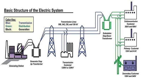 مجالات عمل مهندس كهرباء القوى / طبيعة عمل مهندس الكهرباء