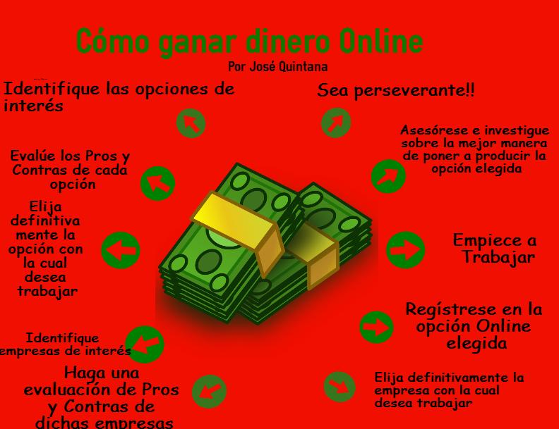 Infografia Como ganar dinero Online
