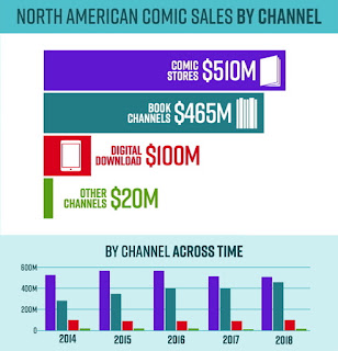 Comics Sales Chart from John Jackson Miller