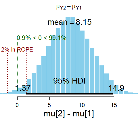 Doing Bayesian Data Analysis: Difference of means for paired