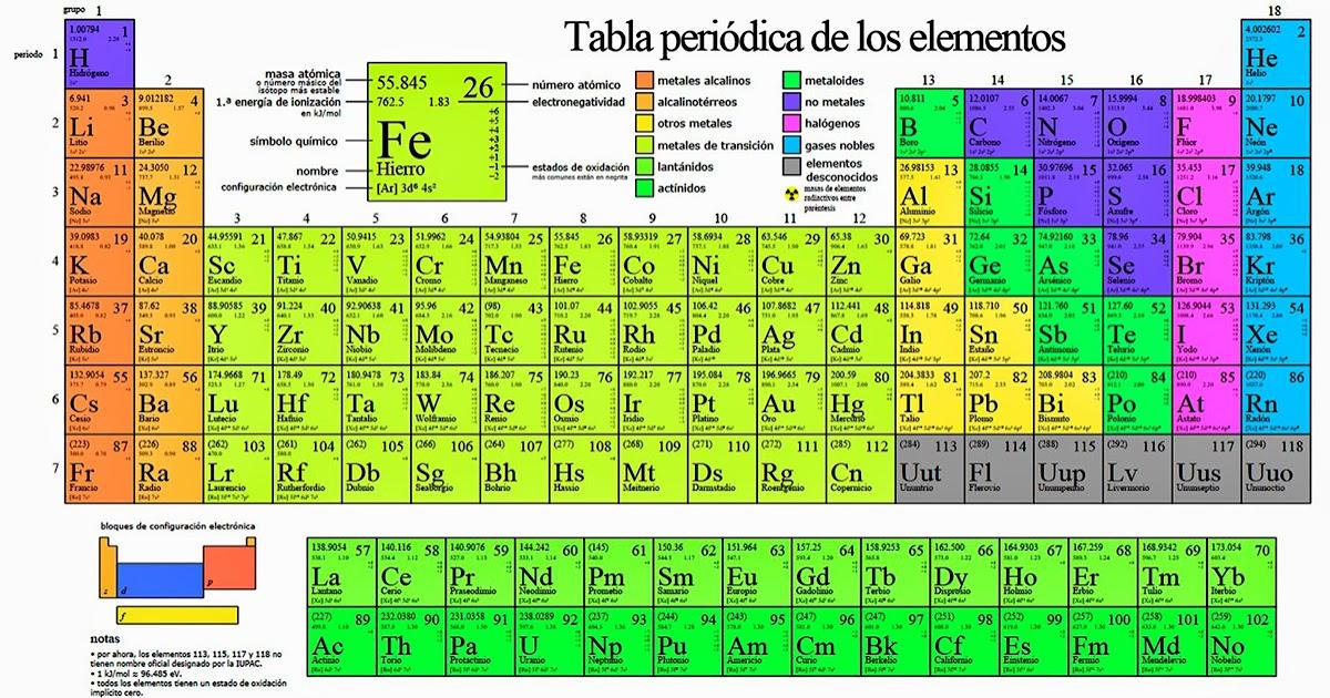 C t a para 3 de secundaria simuladores de la tabla periodica urtaz Image collections
